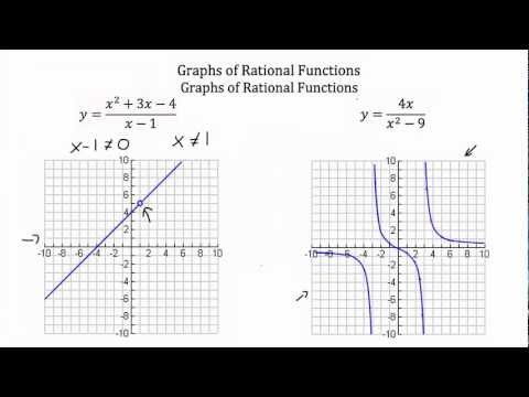 Graphs of Rational Functions PT 1