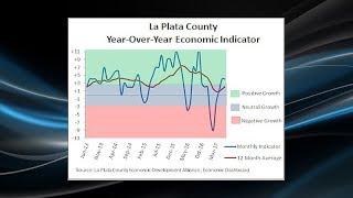 ALLIANCE REPORT: La Plata County's Economic Performance So Far