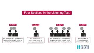 Journey To IELTS - Listening Test