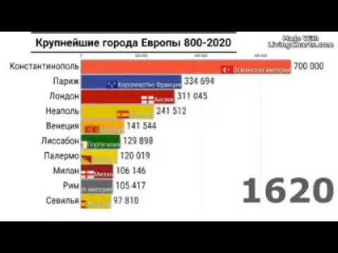 Крупнейшие города Европы с 800 по 2020 год
