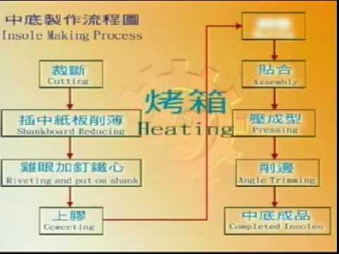 Insole making procedure