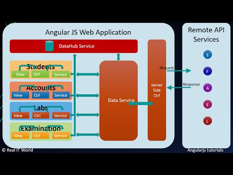 Design angularjs project or application structure or for Angularjs 2 architecture