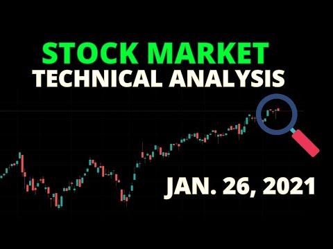 STOCK MARKET TECHNICAL ANALYSIS | SPY , QQQ , AMZN , AAPL