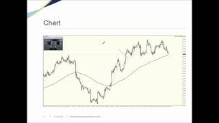 FXFlat Trading Strategie - EMA Crossover