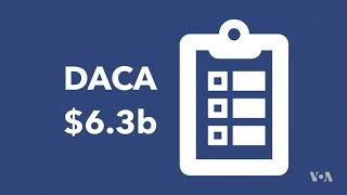 DACA Repeal to Cost U.S. Businesses, Economy Billions