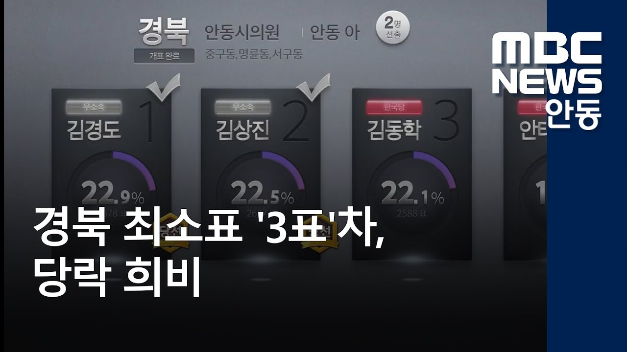 경북 최소표 '3표'차, 당락 희비