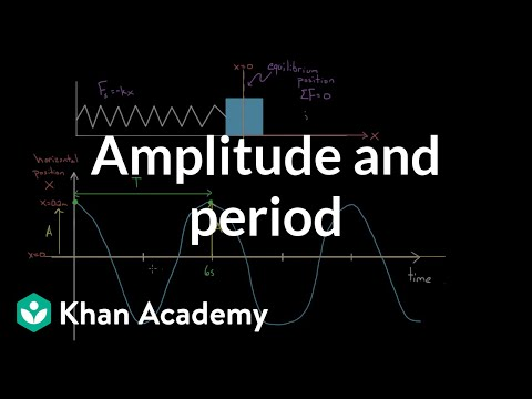 Definition Of Amplitude And Period Video Khan Academy