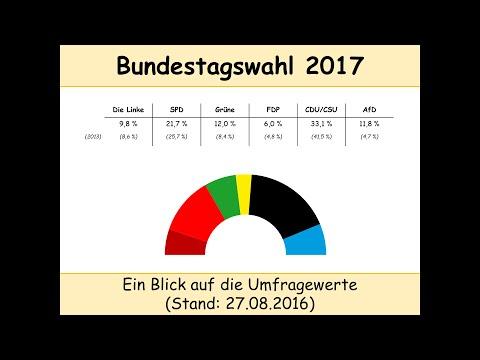 Wahlprognose: Bundestagswahl 2017 - Die Ausgangslage  ...