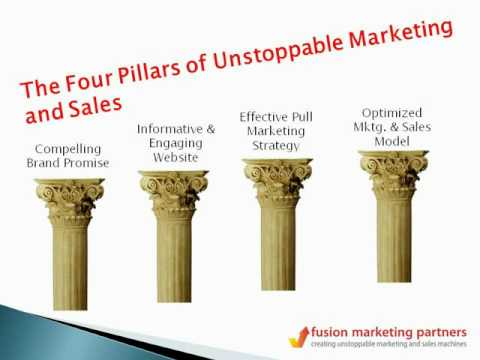 4 Pillars of B2B Marketing Success