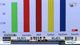Download Video Situng KPU: Jokowi-Amin 54,82% Prabowo-Sandi 45,18% MP3 3GP MP4