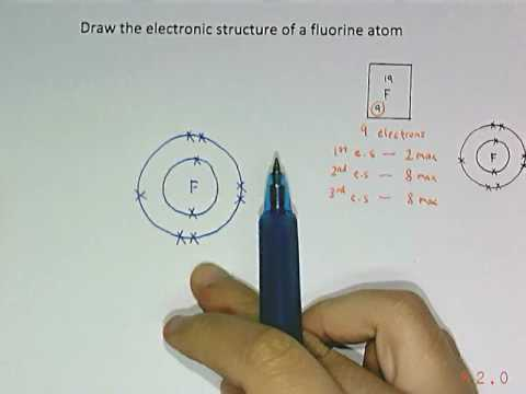 Drawing The Electronic  Structure of Fluorine and Magnesium