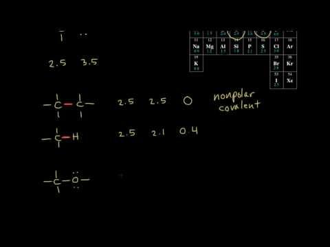 Electronegativity -
