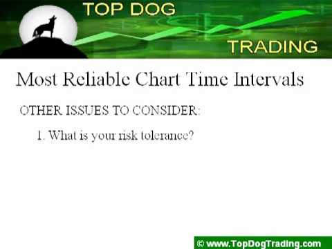 Day Trading Tips: The Most Reliable Time Interval for your Charts
