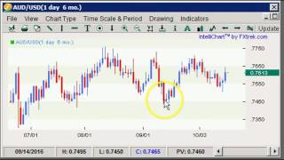 Boris and Kathy Forex Weekly - 17/10/2016 - Commodity Dollars