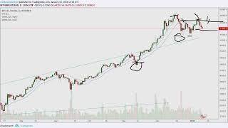 The 2½ Minute Warning {Bitcoin Charts} 2018.01.10