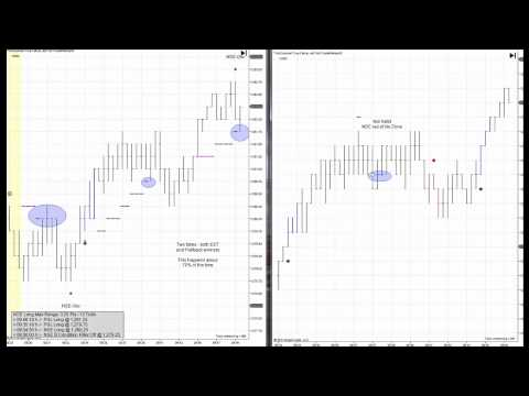 The Tick Trader Day Trading Course