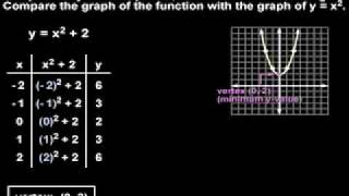 Graphing Quadratic Functions - MathHelp.com - Algebra Help