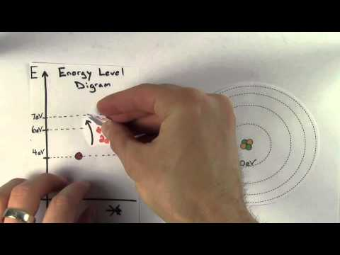 Atomic Energy Levels (Micro Lesson for AP Physics)