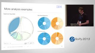 Analyzing IBM Watson Experiments With IPython Notebook; SciPy 2013 Presentation