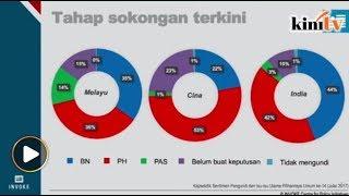 Tahap sokongan terkini pengundi Melayu terhadap BN dan Pakatan Harapan kini hampir sama, menurut badan tinjauan Invoke.