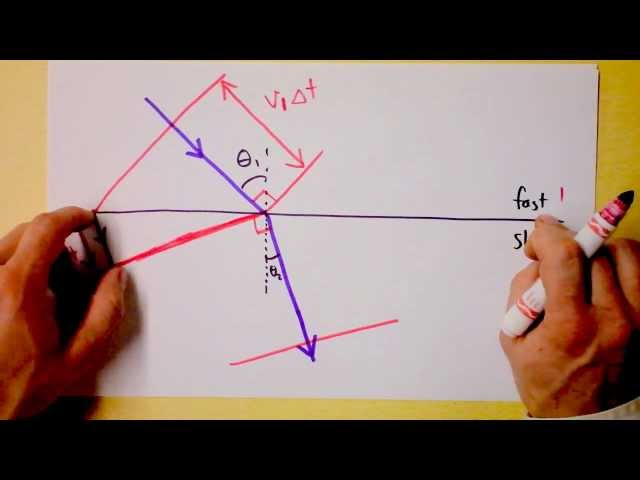 Geometric-derivation-of-snell-s-law
