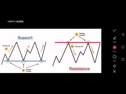 Basic and Advance Support Resistance
