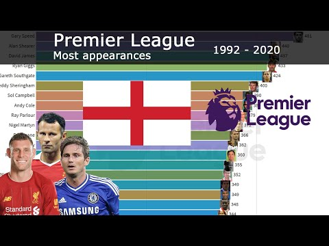 1992 - 2020   PREMIER LEAGUE   MOST APPEARANCES   WHICH PLAYER HAS PLAYED THE MOST GAMES?