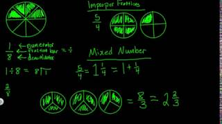 Fractions Defined