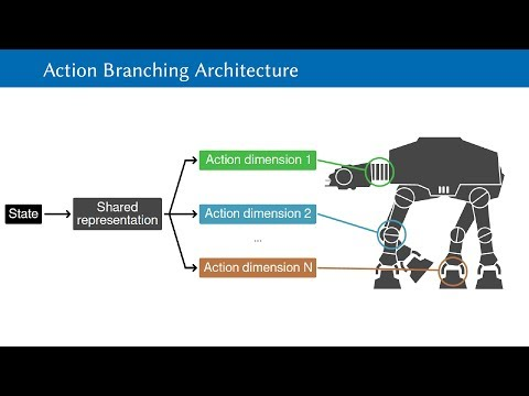 AAAI 2018 talk by Arash Tavakoli on Action Branching Architectures for Deep Reinforcement Learning