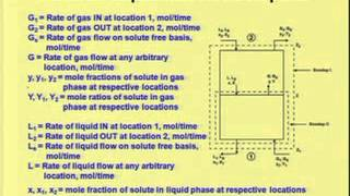 Mod-04 Lec-01 Introduction to Absorption and Solvent selection