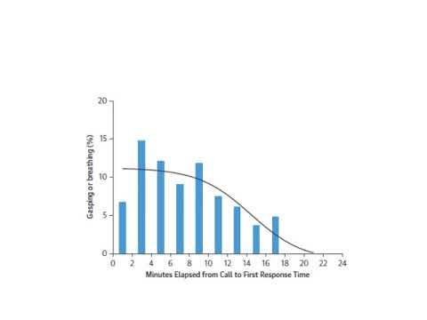 Valor pronóstico del gasping durante el paro cardíaco extrahospitalario. Dr. Agustín Indavere. Residencia de Cardiología. Hospital C. Argerich. Buenos Aires