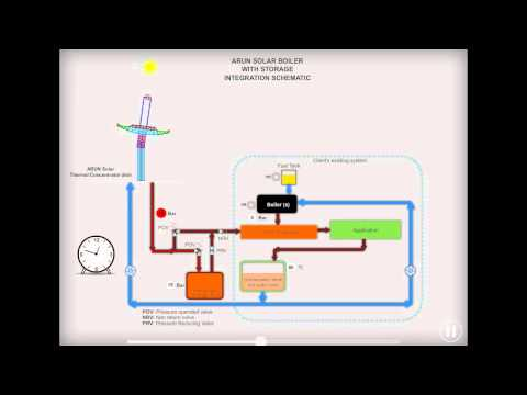 ARUN® SOLAR BOILER WITH STORAGE INTEGRATION SCHEMATIC SCHEME 4