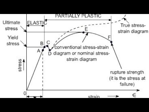Stress Vs Strain Curve | Yield Point | Yield Strength | Elastic Limit | Neking | Ultimate Tensile |