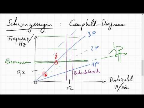 Schwingungen einer Windkraftanlage; Campbell-Diagramm