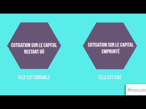 comment calculer combien on peut emprunter