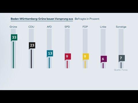 Baden-Württemberg: Grüne laut Forsa-Umfrage auf Höhenflug