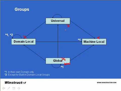 Windows Server Groups Part 1