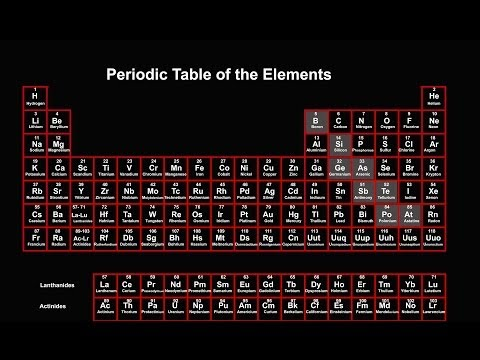 Classification of Elements