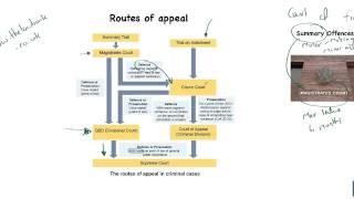 Criminal Courts # 1 - A General Outline