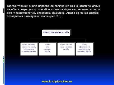 Облік аналіз аудит основних засобів
