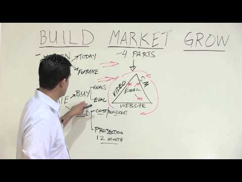 How to Build, Market, and Grow Your Dental Practice