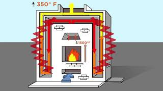 How a Masonry Heater Works