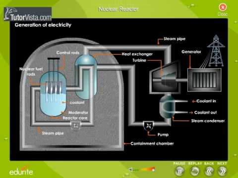 Nuclear Reactor - Check us out at http://chemistry.tutorvista.com/nuclear-chemistry/nuclear-reactors.html What is a Nuclear Reactor? The whole arrangement where controlled nuc...
