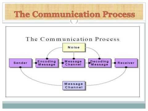 COMMUNICATION AND ITS PROCESS