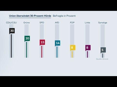 Umfrage: Mit AKK überwindet die Union die 30-Prozen ...