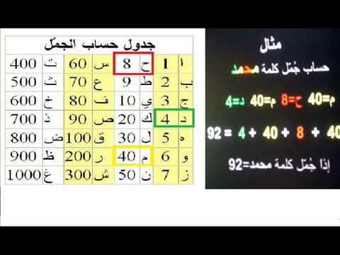 كشف سر النسبة الذهبية 1.618 (видео)
