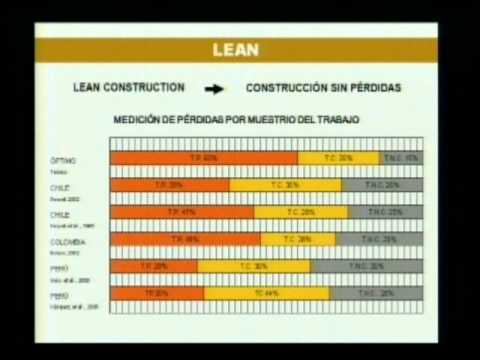 QUE ES LEAN CONSTRUCTION? (видео)