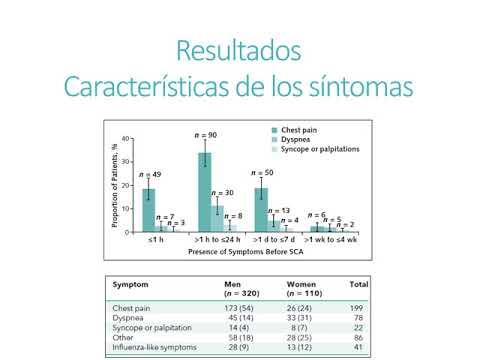 Sintomas de alarma asociados a sobrevida en muerte súbita. Residencia de Cardiología. Hospital C. Argerich. Buenos Aires