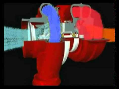 Turbo - An educational video about turbochargers. For more information about turbochargers go to www.arturbo.co.uk.