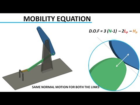 Animation Degrees - Concept of DoF is well explained in this video lecture with help of animation of mechanisms. This video covers topic of higher pair, lower pair and mobility ...